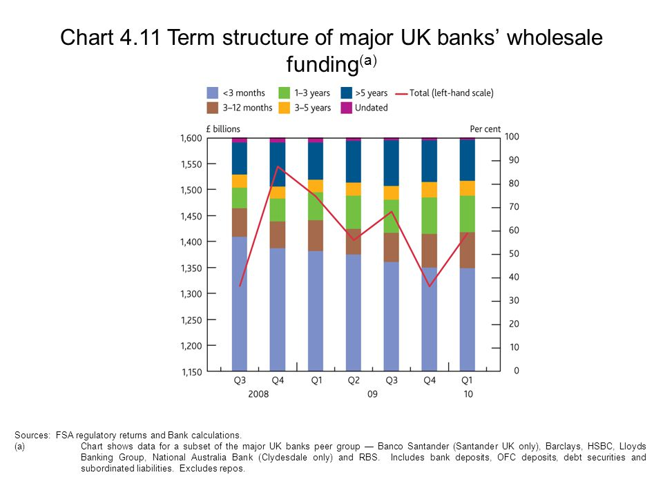 Chart 4.11 Term structure of major UK banks' wholesale funding (a) Sources: FSA regulatory returns and Bank calculations.