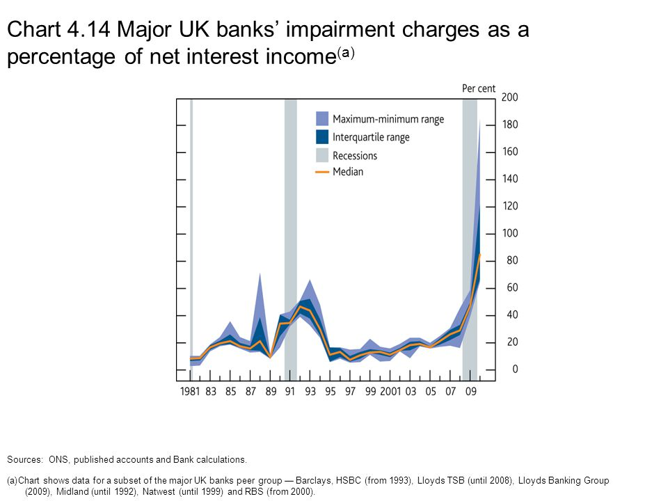 Chart 4.14 Major UK banks' impairment charges as a percentage of net interest income (a) Sources: ONS, published accounts and Bank calculations.