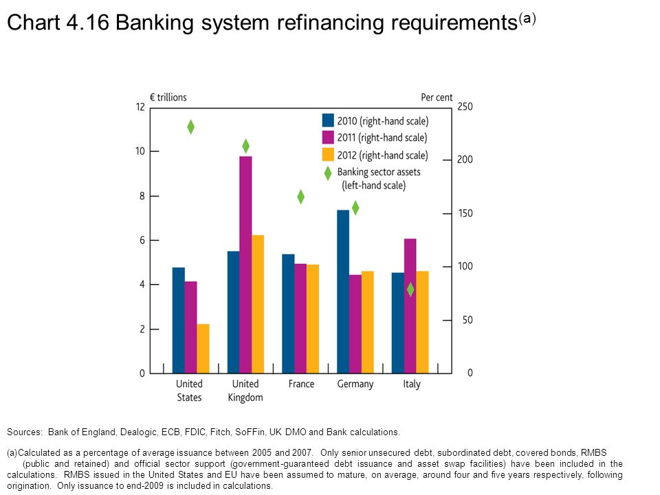 Chart 4.16 Banking system refinancing requirements (a) Sources: Bank of England, Dealogic, ECB, FDIC, Fitch, SoFFin, UK DMO and Bank calculations.