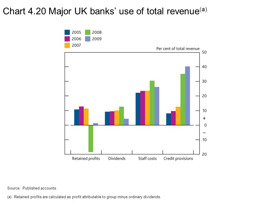 Chart 4.20 Major UK banks' use of total revenue (a) Source: Published accounts.