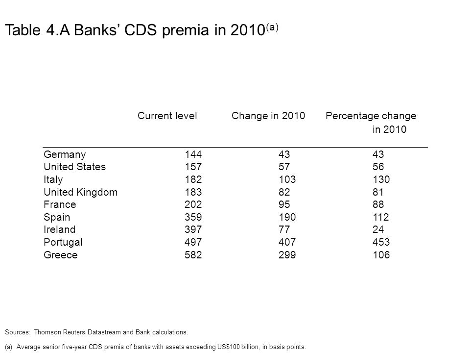 Table 4.A Banks' CDS premia in 2010 (a) Current levelChange in 2010Percentage change in 2010 Germany United States Italy United Kingdom France Spain Ireland Portugal Greece Sources: Thomson Reuters Datastream and Bank calculations.