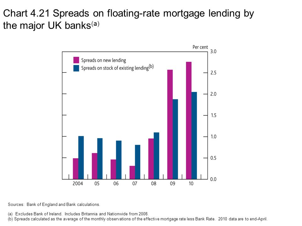 Chart 4.21 Spreads on floating-rate mortgage lending by the major UK banks (a) Sources: Bank of England and Bank calculations.