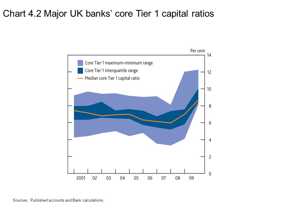 Chart 4.19 Spread curve for senior debt of the six largest UK banks (a)(b)(c) Sources: British Bankers' Association data obtained from Bloomberg, UBS Delta and Bank calculations.