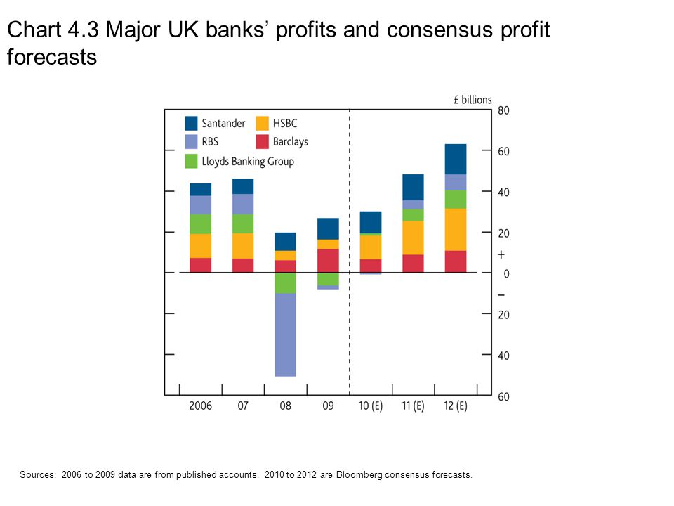 Chart 4.3 Major UK banks' profits and consensus profit forecasts Sources: 2006 to 2009 data are from published accounts.