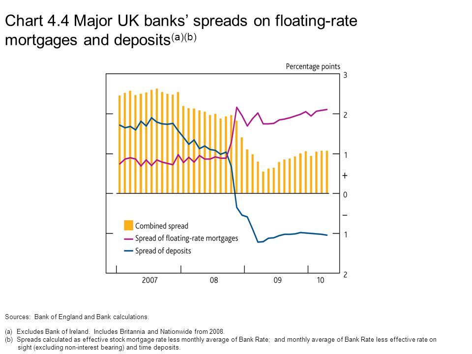 Chart 4.4 Major UK banks' spreads on floating-rate mortgages and deposits (a)(b) Sources: Bank of England and Bank calculations.