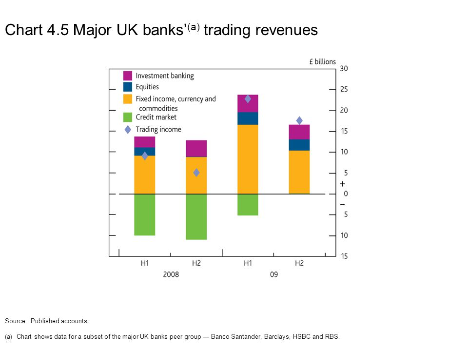 Chart 4.6 Major UK banks' and LCFIs' write-downs (a) Sources: Published accounts and Bank calculations.