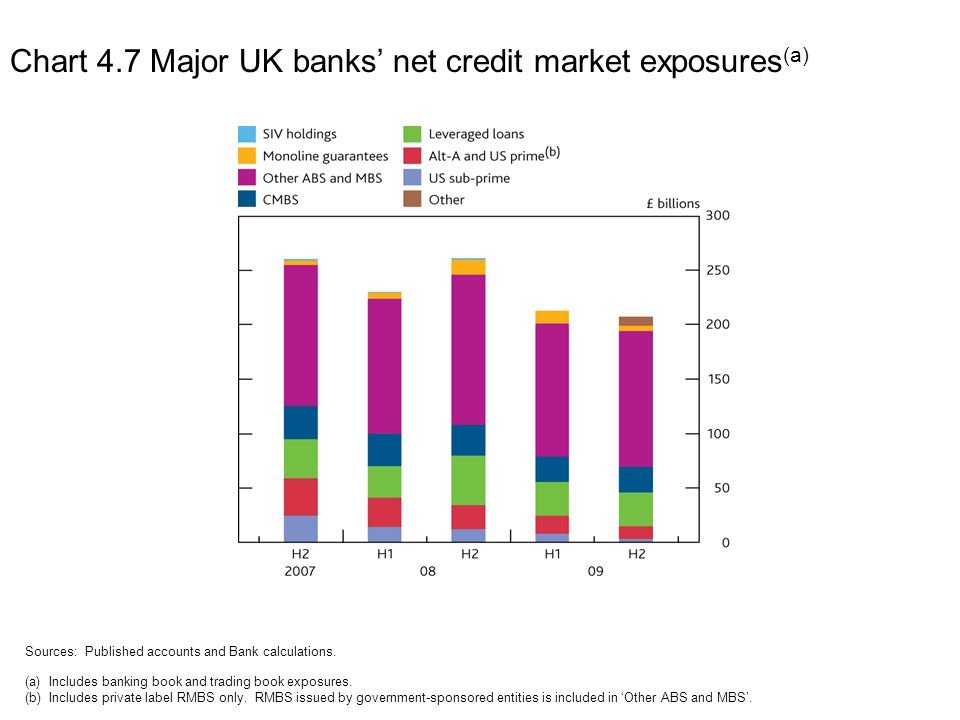 Chart 4.8 Major UK banks' core Tier 1 capital ratios in 2009 (a)(b) Sources: Published accounts and Bank calculations.