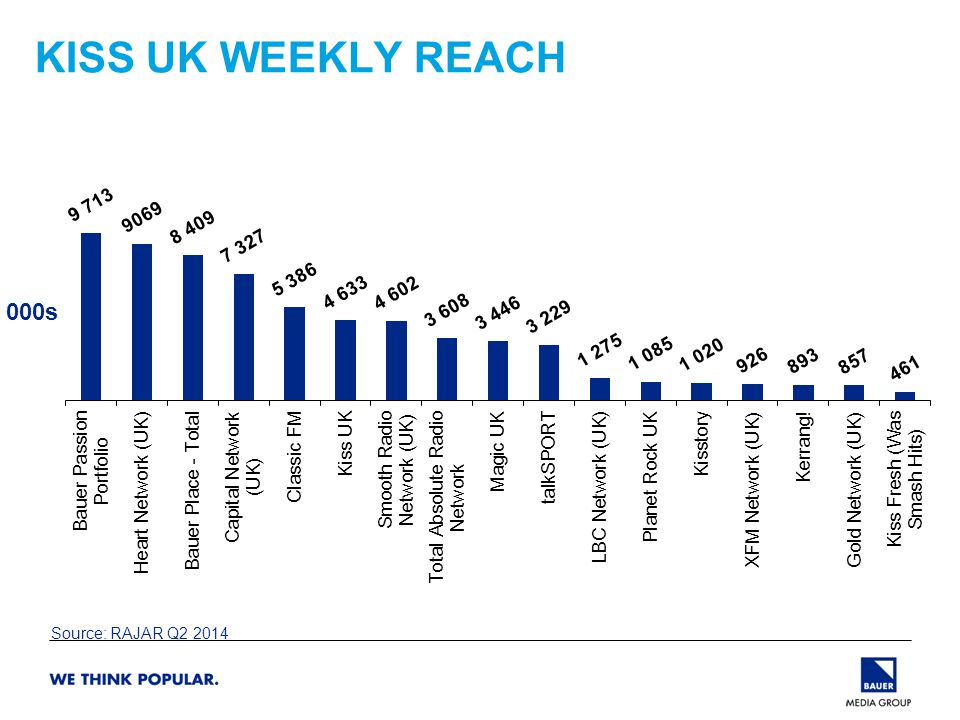 KISS UK WEEKLY REACH Source: RAJAR Q2 2014 000s