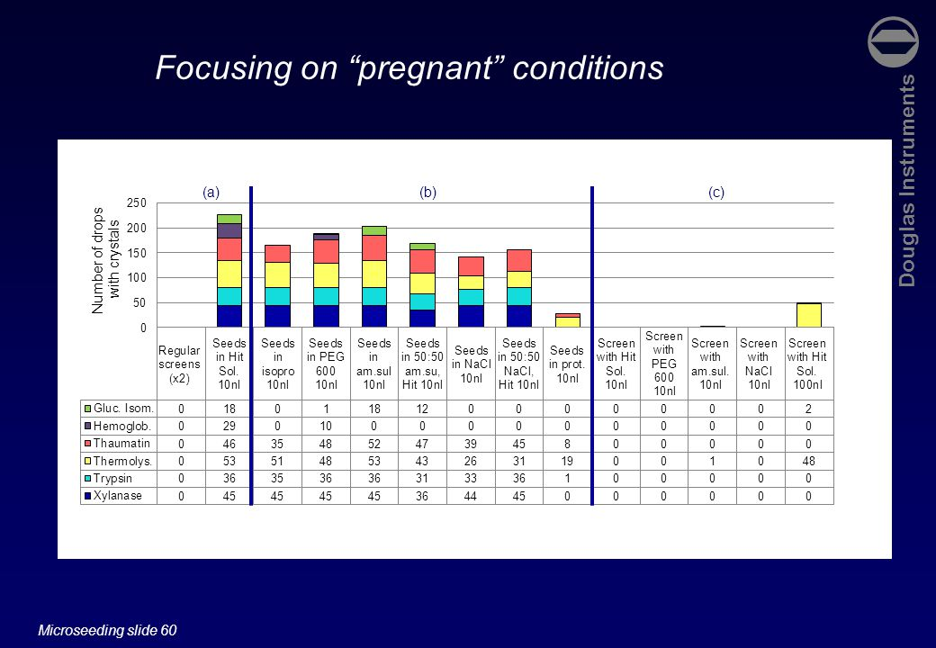 Douglas Instruments Microseeding slide 60 (a)(b)(c) Focusing on pregnant conditions