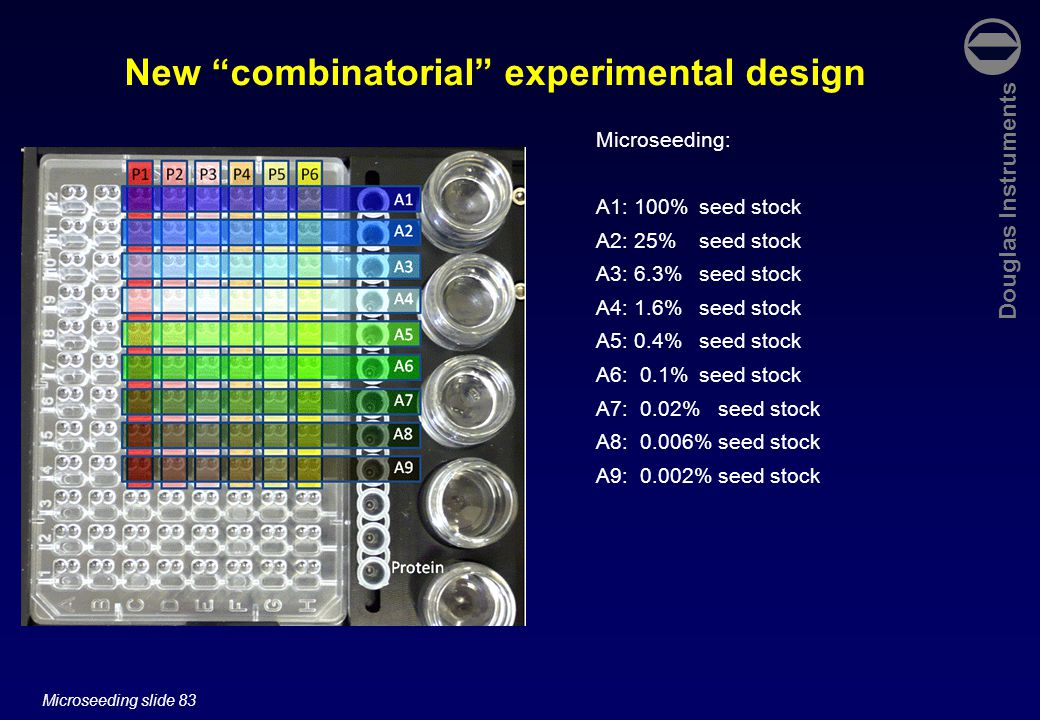 Douglas Instruments Microseeding slide 83 New combinatorial experimental design Microseeding: A1: 100%seed stock A2: 25%seed stock A3: 6.3%seed stock A4: 1.6%seed stock A5: 0.4%seed stock A6: 0.1%seed stock A7: 0.02%seed stock A8: 0.006%seed stock A9: 0.002%seed stock