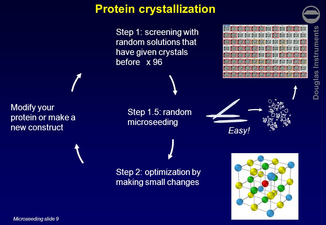 Douglas Instruments Microseeding slide 50 Microseeding Opticryst – a consortium of European institutions and companies aiming to improve crystal optimization.