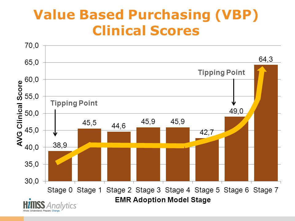Value Based Purchasing (VBP) Clinical Scores