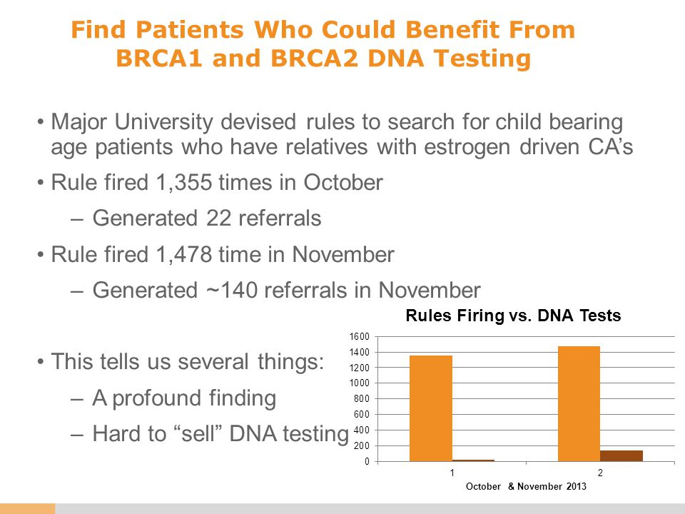 Find Patients Who Could Benefit From BRCA1 and BRCA2 DNA Testing Major University devised rules to search for child bearing age patients who have relatives with estrogen driven CA's Rule fired 1,355 times in October –Generated 22 referrals Rule fired 1,478 time in November –Generated ~140 referrals in November This tells us several things: –A profound finding –Hard to sell DNA testing