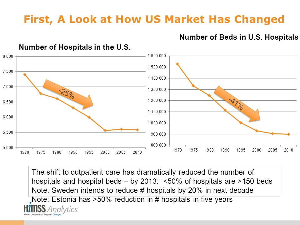 First, A Look at How US Market Has Changed The shift to outpatient care has dramatically reduced the number of hospitals and hospital beds – by 2013: 150 beds Note: Sweden intends to reduce # hospitals by 20% in next decade Note: Estonia has >50% reduction in # hospitals in five years -25% -41%