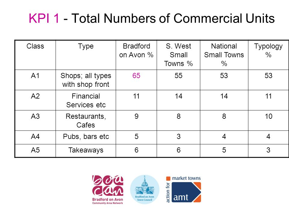KPI 1 - Total Numbers of Commercial Units ClassTypeBradford on Avon % S.
