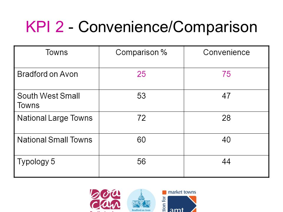 KPI 2 - Convenience/Comparison TownsComparison %Convenience Bradford on Avon2575 South West Small Towns 5347 National Large Towns7228 National Small T