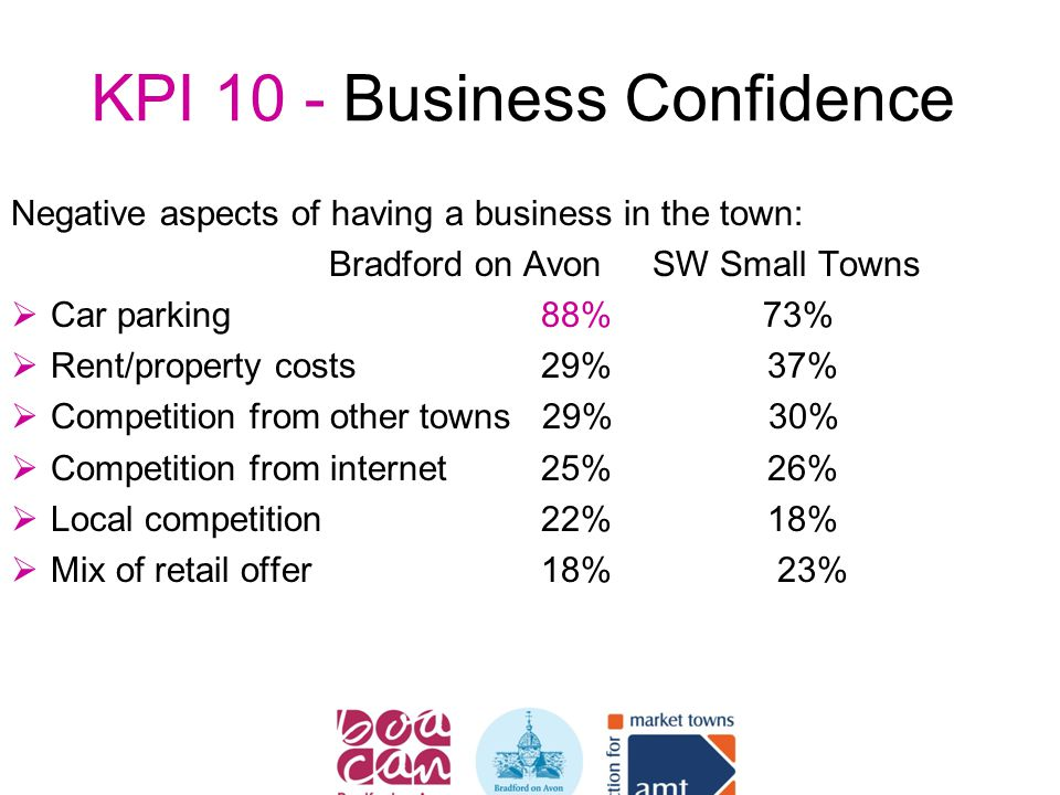 KPI 10 - Business Confidence Negative aspects of having a business in the town: Bradford on Avon SW Small Towns  Car parking88% 73%  Rent/property costs 29% 37%  Competition from other towns 29% 30%  Competition from internet25% 26%  Local competition 22% 18%  Mix of retail offer18% 23%