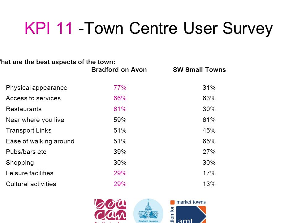 KPI 11 -Town Centre User Survey What are the best aspects of the town: Bradford on Avon SW Small Towns  Physical appearance77%31%  Access to services66%63%  Restaurants61%30%  Near where you live59%61%  Transport Links51%45%  Ease of walking around51%65%  Pubs/bars etc39%27%  Shopping30%30%  Leisure facilities29%17%  Cultural activities29%13%