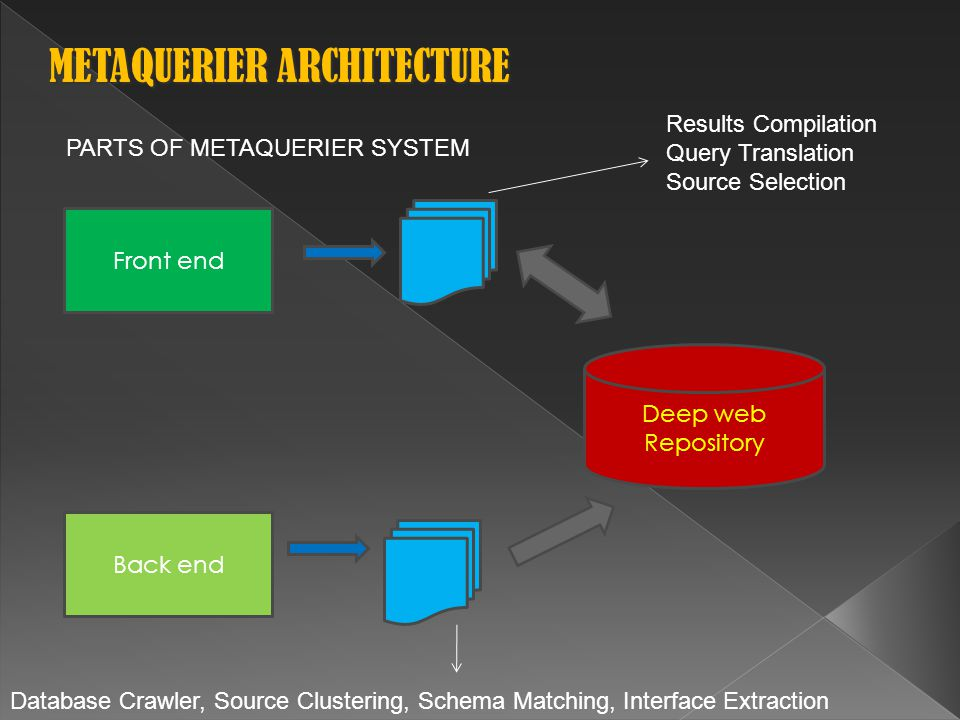 PARTS OF METAQUERIER SYSTEM Front end Back end Deep web Repository Results Compilation Query Translation Source Selection Database Crawler, Source Clustering, Schema Matching, Interface Extraction