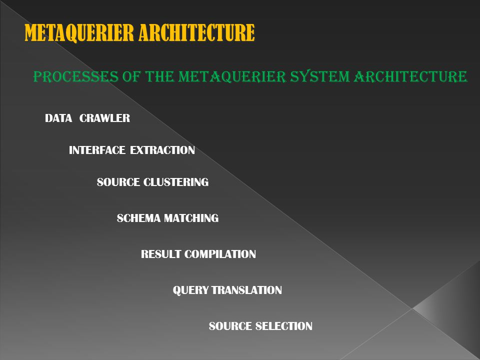METAQUERIER ARCHITECTURE METAQUERIER ARCHITECTURE PROCESSES OF THE METAQUERIER SYSTEM ARCHITECTURE DATA CRAWLER INTERFACE EXTRACTION SOURCE CLUSTERING SCHEMA MATCHING RESULT COMPILATION QUERY TRANSLATION SOURCE SELECTION