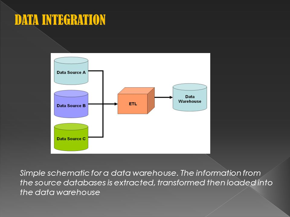 Simple schematic for a data warehouse.