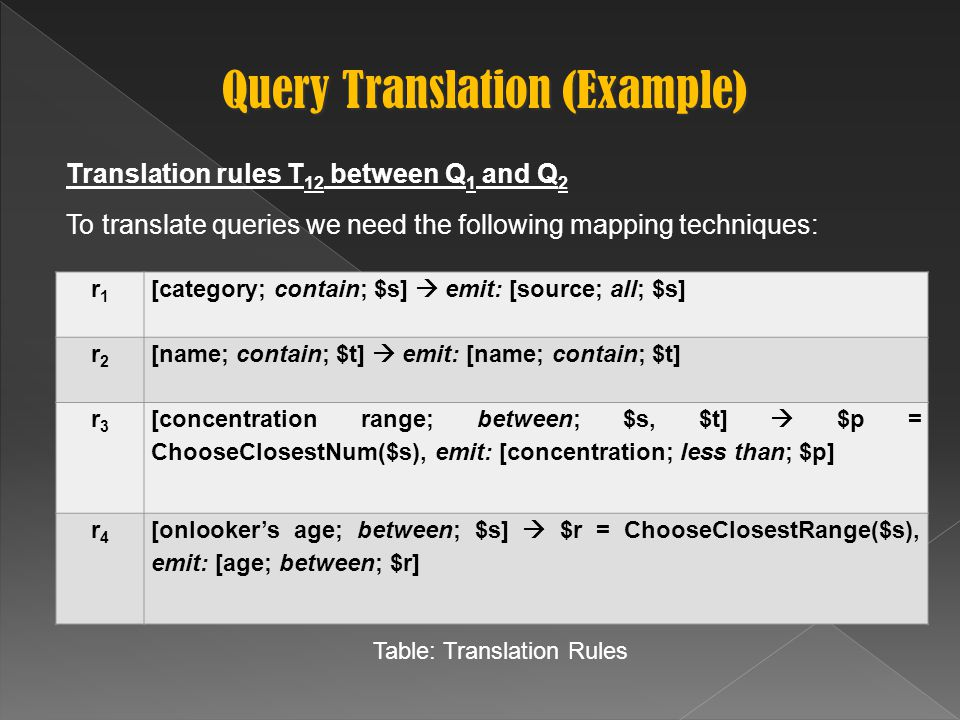 Query Translation (Example) Translation rules T 12 between Q 1 and Q 2 To translate queries we need the following mapping techniques: r1r1 [category; contain; $s]  emit: [source; all; $s] r2r2 [name; contain; $t]  emit: [name; contain; $t] r3r3 [concentration range; between; $s, $t]  $p = ChooseClosestNum($s), emit: [concentration; less than; $p] r4r4 [onlooker's age; between; $s]  $r = ChooseClosestRange($s), emit: [age; between; $r] Table: Translation Rules