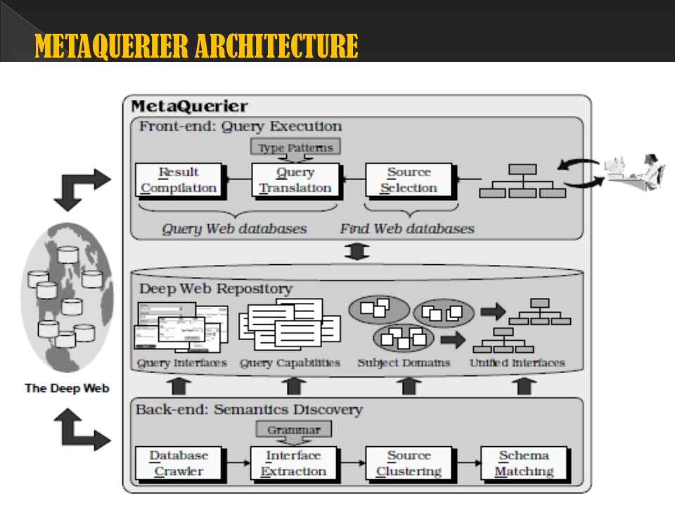 PROCESSES OF THE METAQUERIER ARCHITECTURE PROCESSES OF THE METAQUERIER ARCHITECTURE Interface Extraction Key Features  It takes query interfaces in HTML format.