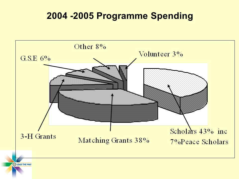 2004 -2005 Programme Spending