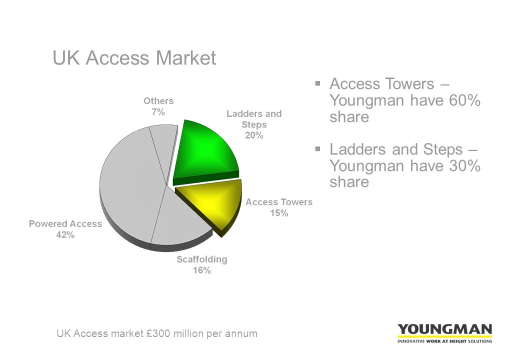 UK Access Market UK Access market £300 million per annum  Access Towers – Youngman have 60% share  Ladders and Steps – Youngman have 30% share