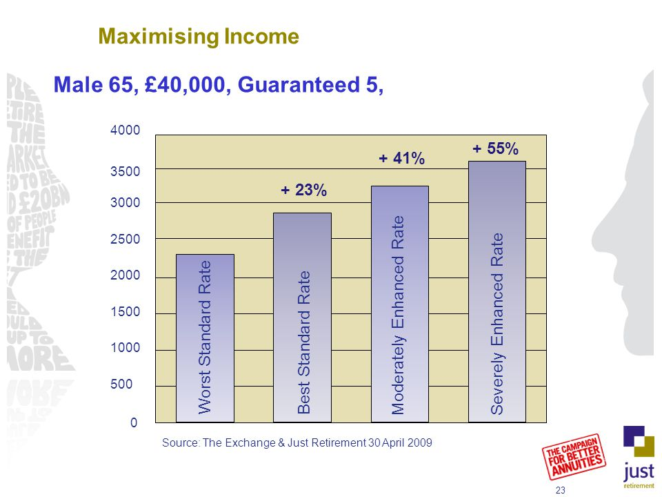 Male 65, £40,000, Guaranteed 5, % + 41% + 23% Source: The Exchange & Just Retirement 30 April 2009 Worst Standard Rate Best Standard Rate Moderately Enhanced RateSeverely Enhanced Rate Maximising Income
