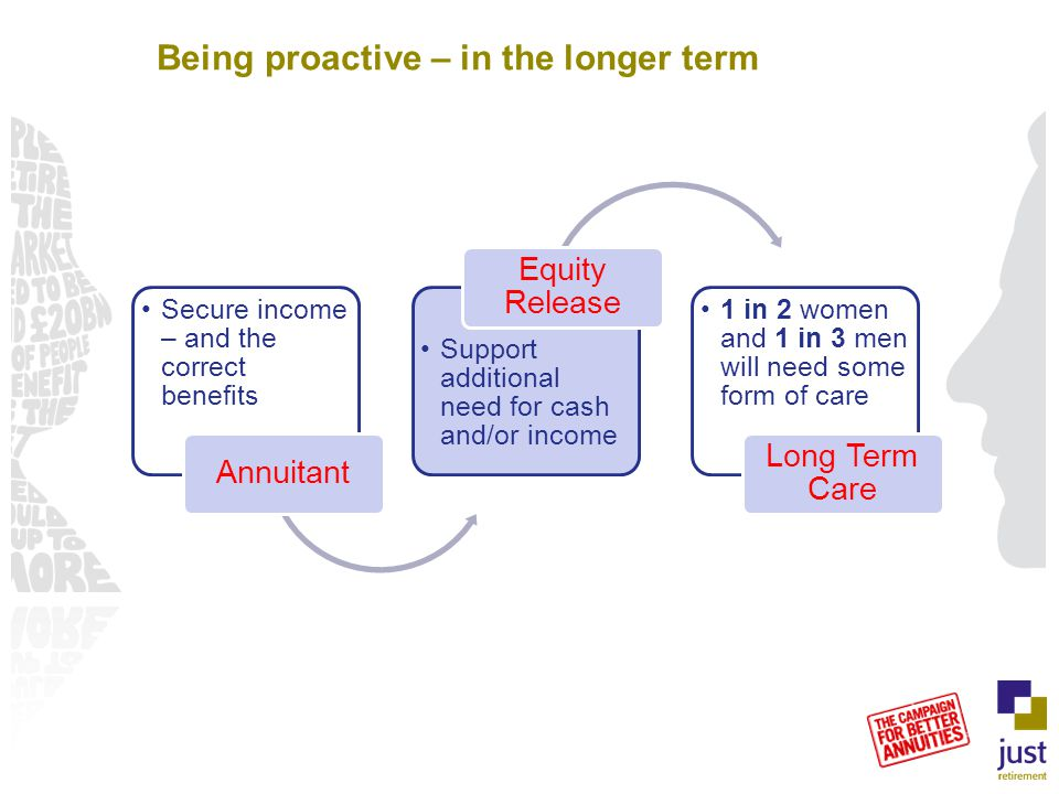 Secure income – and the correct benefits Annuitant Support additional need for cash and/or income Equity Release 1 in 2 women and 1 in 3 men will need some form of care Long Term Care