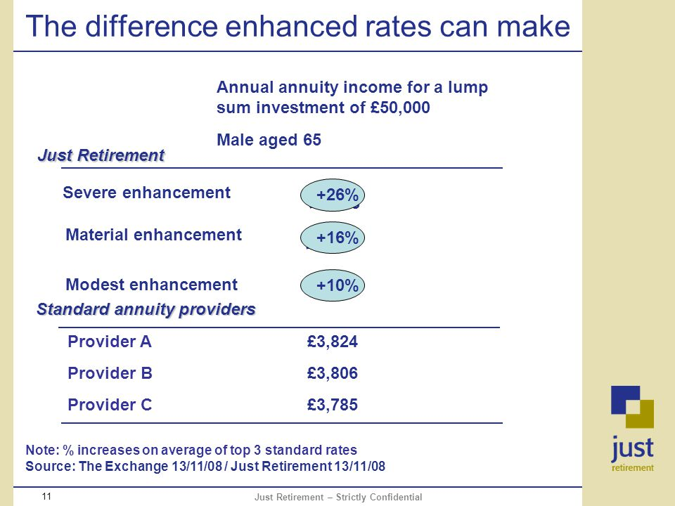 Just Retirement – Strictly Confidential 11 The difference enhanced rates can make Note: % increases on average of top 3 standard rates Source: The Exchange 13/11/08 / Just Retirement 13/11/08 £4,392 £4,553 £4,878 Annual annuity income for a lump sum investment of £50,000 Male aged 65 Just Retirement Modest enhancement Material enhancement Severe enhancement £3,785 £3,806 £3,824 Standard annuity providers Provider A Provider B Provider C +26% +10% +16%