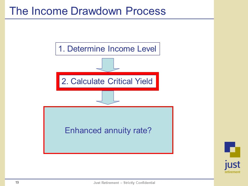 Just Retirement – Strictly Confidential 19 The Income Drawdown Process 1.