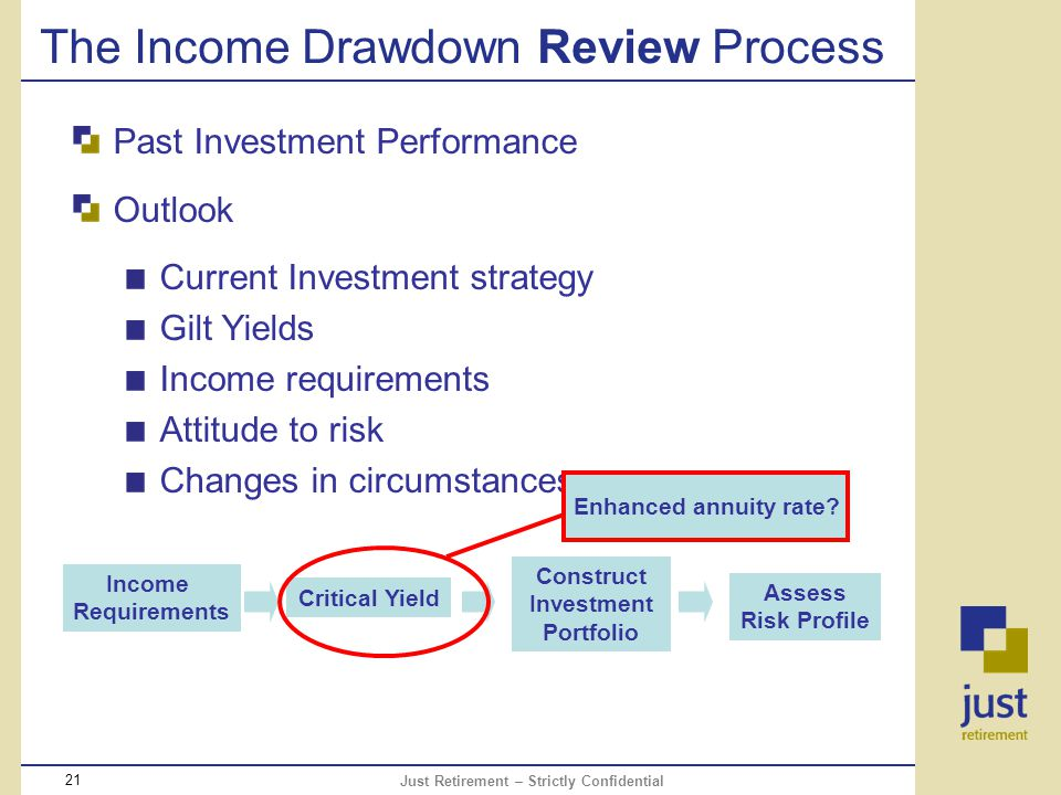 Just Retirement – Strictly Confidential 21 The Income Drawdown Review Process Past Investment Performance Outlook Current Investment strategy Gilt Yields Income requirements Attitude to risk Changes in circumstances Income Requirements Critical Yield Assess Risk Profile Construct Investment Portfolio Enhanced annuity rate