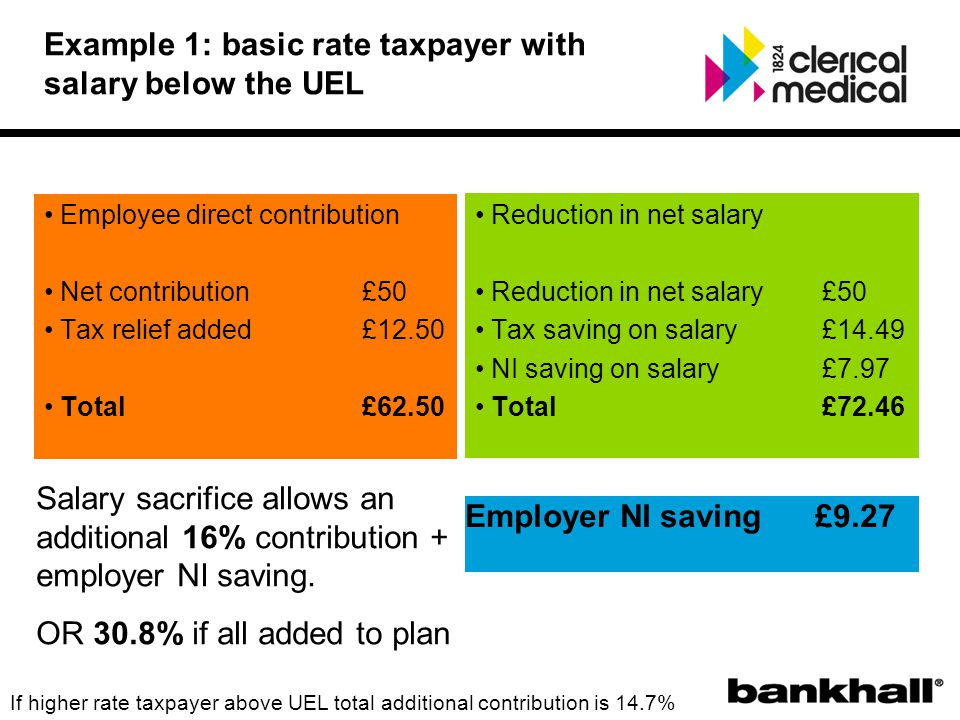 Employee direct contribution Net contribution £50 Tax relief added £12.50 Total £62.50 Reduction in net salary Reduction in net salary £50 Tax saving on salary £14.49 NI saving on salary £7.97 Total £72.46 Employer NI saving £9.27 Salary sacrifice allows an additional 16% contribution + employer NI saving.