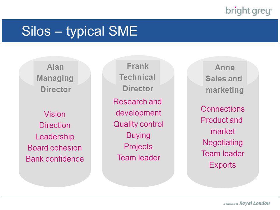 Losing Frank – the fallout Vision Direction Leadership Board cohesion Bank confidence Alan Managing Director Connections Product and market Negotiating Team leader Exports Anne Sales and marketing How will they source a replacement.