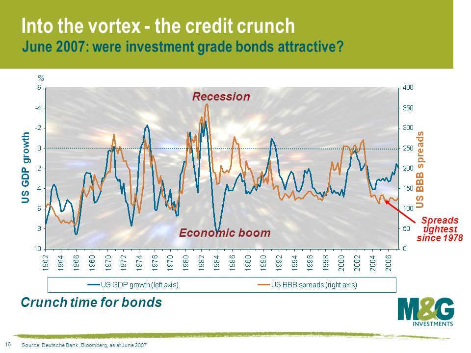 16 Into the vortex - the credit crunch Crunch time for bonds Source: Deutsche Bank, Bloomberg, as at June 2007 June 2007: were investment grade bonds attractive.