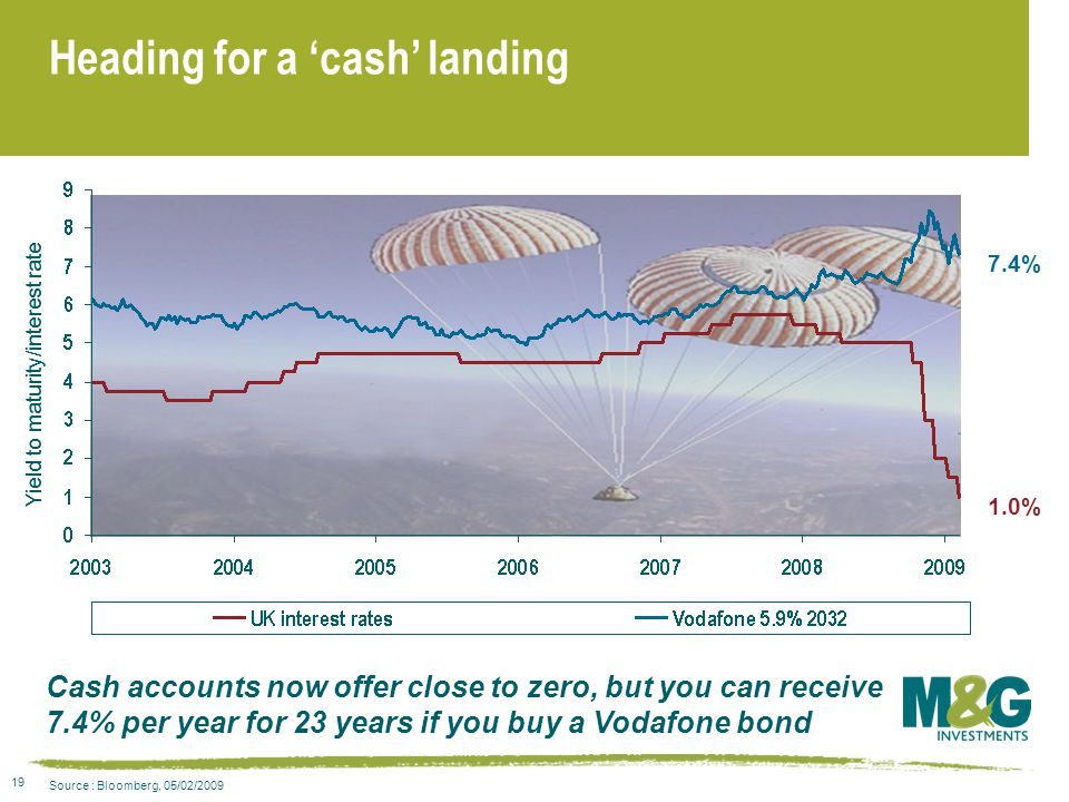 19 Heading for a 'cash' landing Yield to maturity/interest rate Cash accounts now offer close to zero, but you can receive 7.4% per year for 23 years if you buy a Vodafone bond Yield to maturity/interest rate 7.4% 1.0% Source : Bloomberg, 05/02/2009