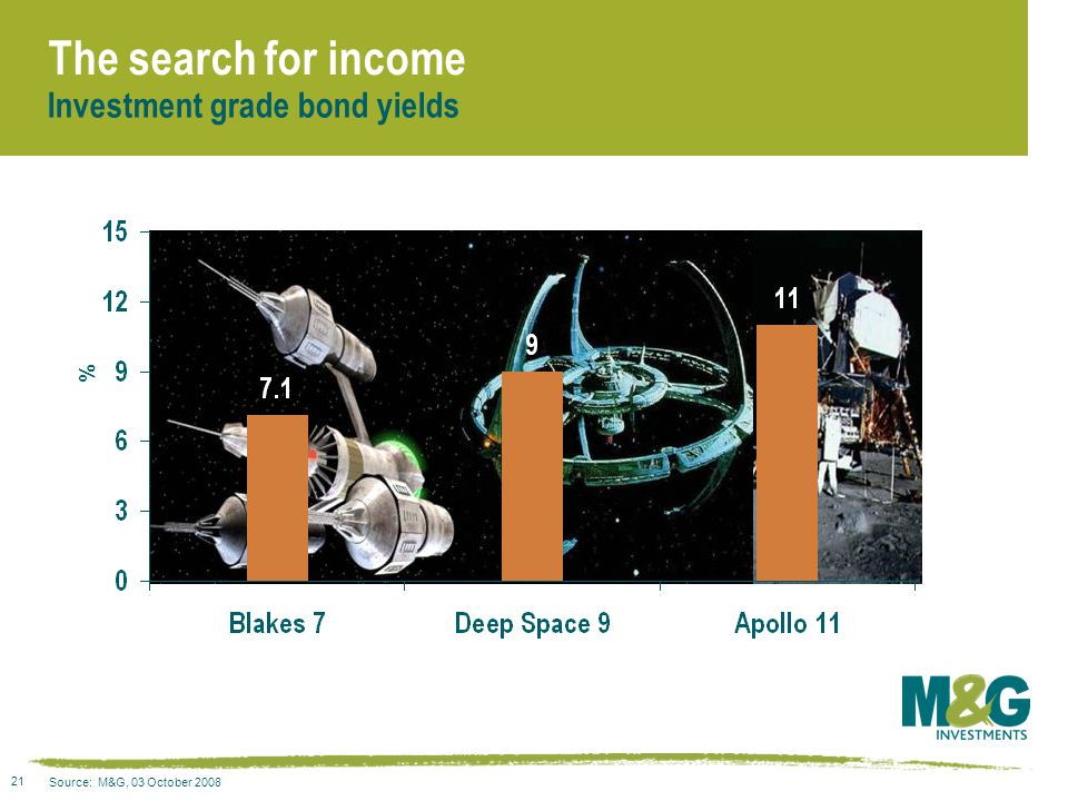 21 The search for income Source: M&G, 03 October 2008 % Investment grade bond yields
