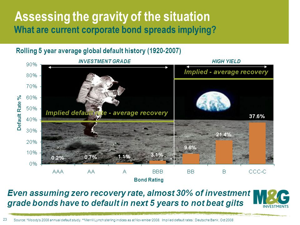 23 Assessing the gravity of the situation Source: *Moody s 2008 annual default study.
