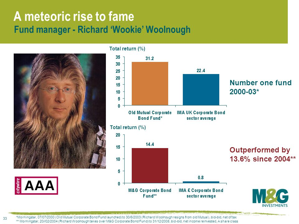 33 A meteoric rise to fame Fund manager - Richard 'Wookie' Woolnough Number one fund 2000-03* Total return (%) *Morningstar, 07/07/2000 (Old Mutual Corporate Bond Fund launched) to 30/6/2003 (Richard Woolnough resigns from old Mutual), bid-bid, net of tax ** Morningstar, 20//02/2004 (Richard Woolnough takes over M&G Corporate Bond Fund) to 31/12/2008, bid-bid, net income reinvested, A share class Outperformed by 13.6% since 2004**