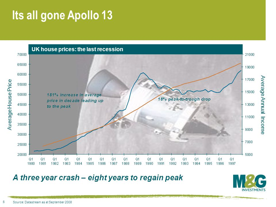 6 Its all gone Apollo 13 A three year crash – eight years to regain peak Source: Datastream as at September 2008 UK house prices: the last recession Average House Price Average Annual Income