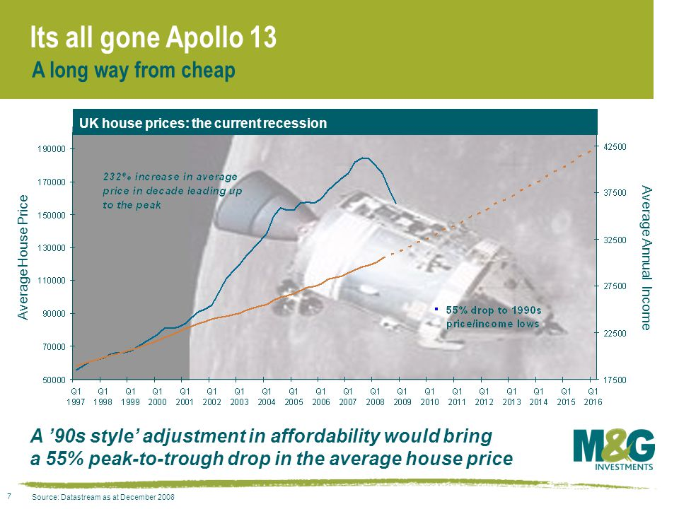 7 Its all gone Apollo 13 A long way from cheap A '90s style' adjustment in affordability would bring a 55% peak-to-trough drop in the average house price Source: Datastream as at December 2008 UK house prices: the current recession Average House Price Average Annual Income