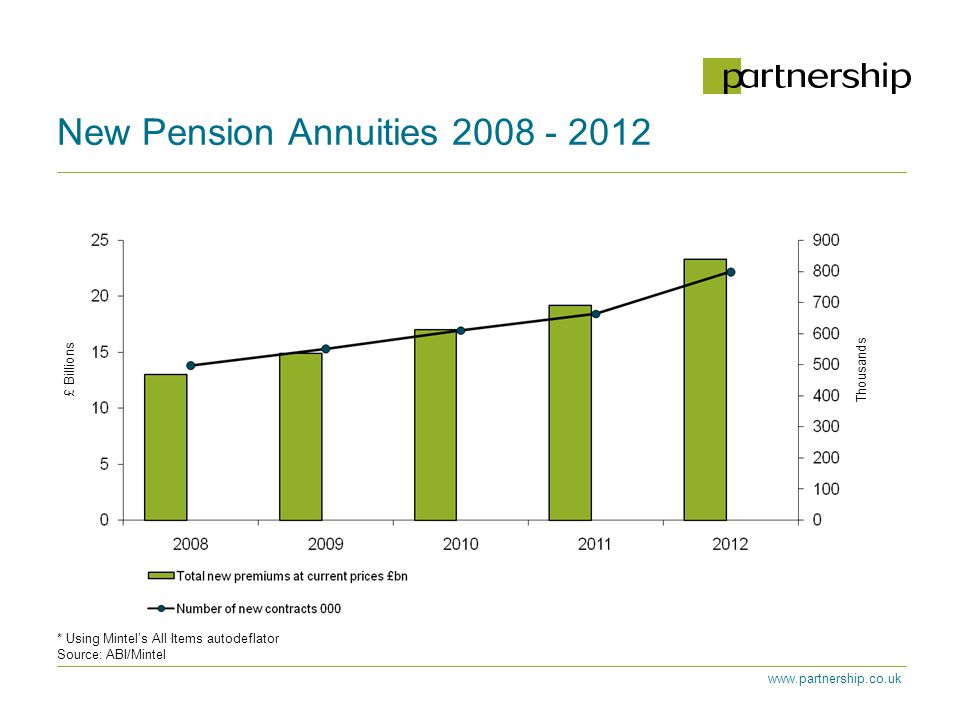 www.partnership.co.uk * Using Mintel's All Items autodeflator Source: ABI/Mintel New Pension Annuities 2008 - 2012 £ Billions Thousands