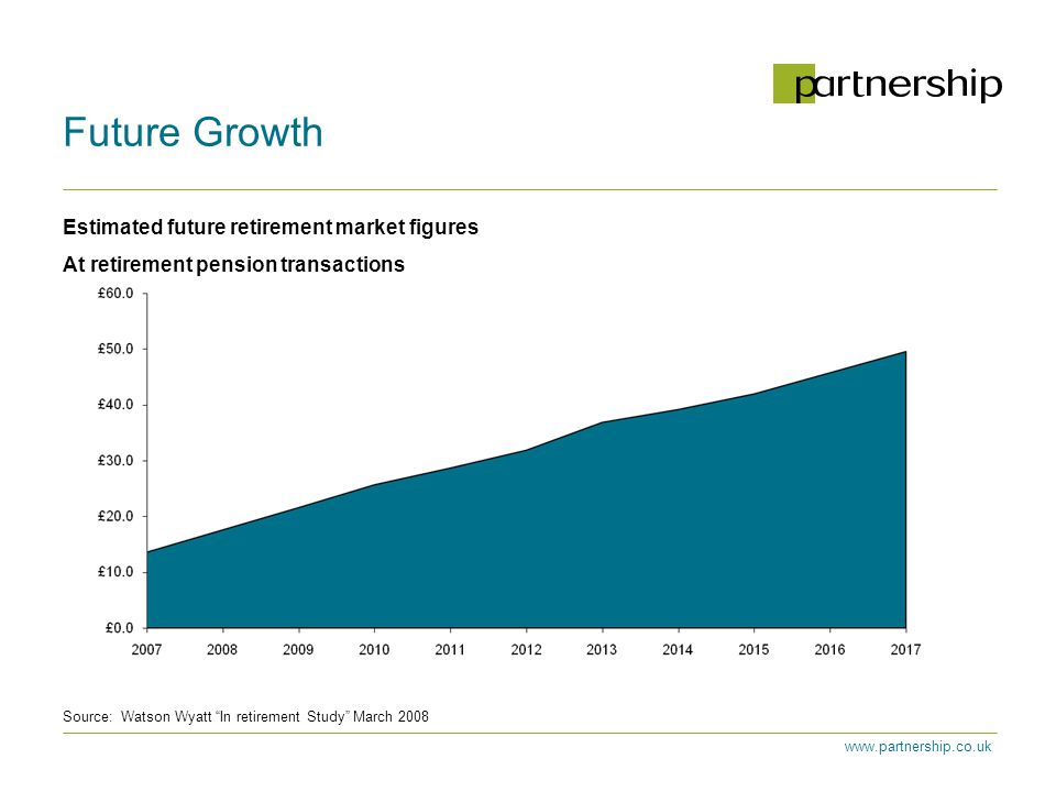 Estimated future retirement market figures At retirement pension transactions Source: Watson Wyatt In retirement Study March 2008 Future Growth