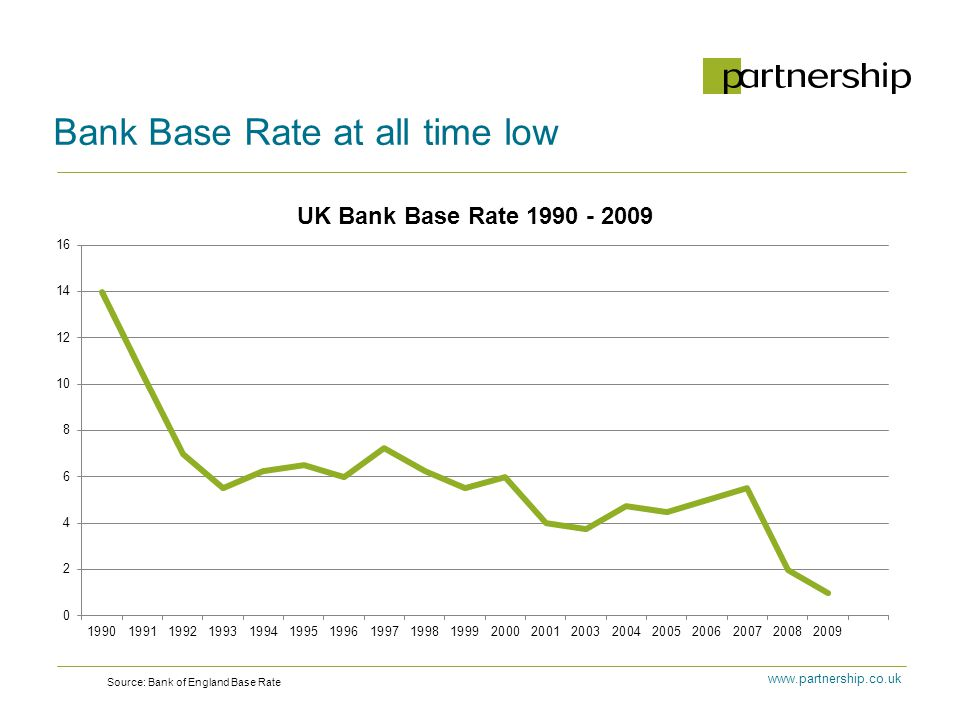 Bank Base Rate at all time low Source: Bank of England Base Rate