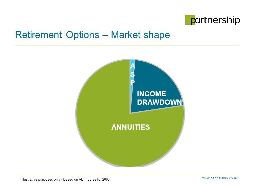 www.partnership.co.uk Retirement Options – Market shape Illustrative purposes only - Based on ABI figures for 2008 ASPASP
