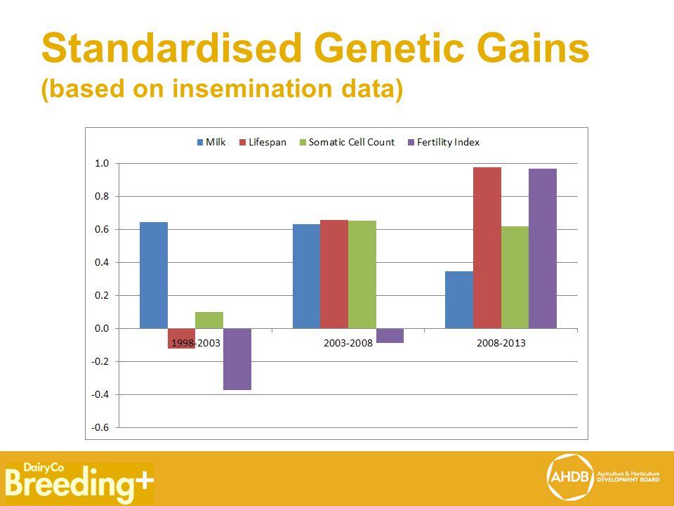 Standardised Genetic Gains (based on insemination data)