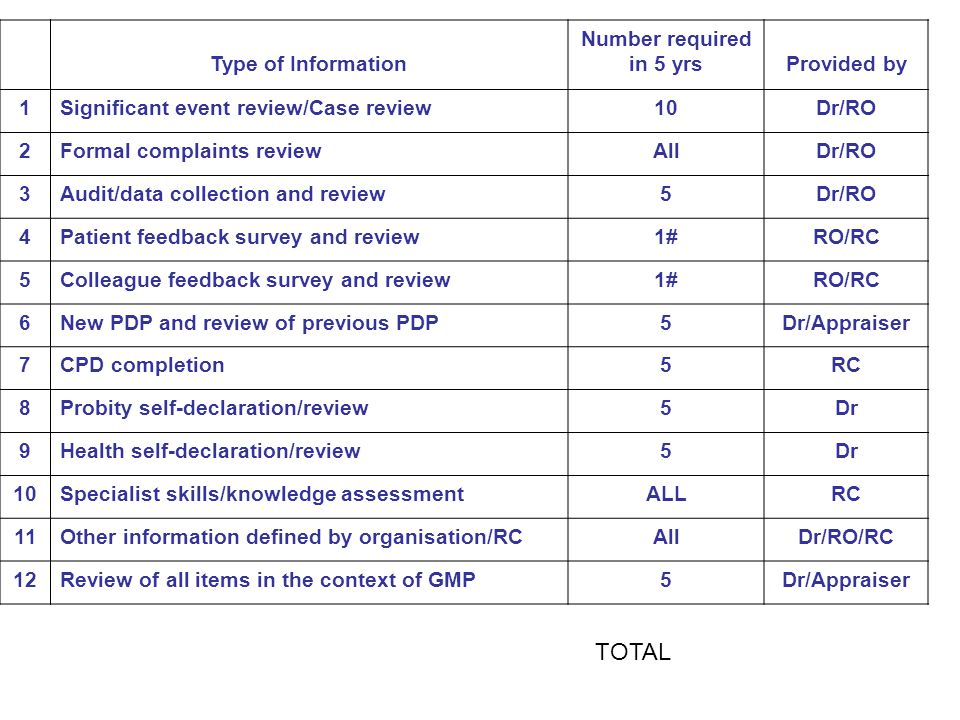 Type of Information Number required in 5 yrsProvided by 1Significant event review/Case review10Dr/RO 2Formal complaints reviewAllDr/RO 3Audit/data col