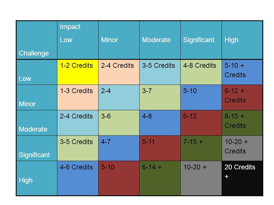 Challenge Impact LowMinorModerateSignificantHigh Low 1-2 Credits 2-4 Credits3-5 Credits4-8 Credits 5-10 + Credits Minor 1-3 Credits 2-4 3-75-10 6-12 + Credits Moderate 2-4 Credits3-6 4-8 6-12 8-15 + Credits Significant 3-5 Credits4-75-117-15 + 10-20 + Credits High 4-6 Credits5-106-14 +10-20 +20 Credits +